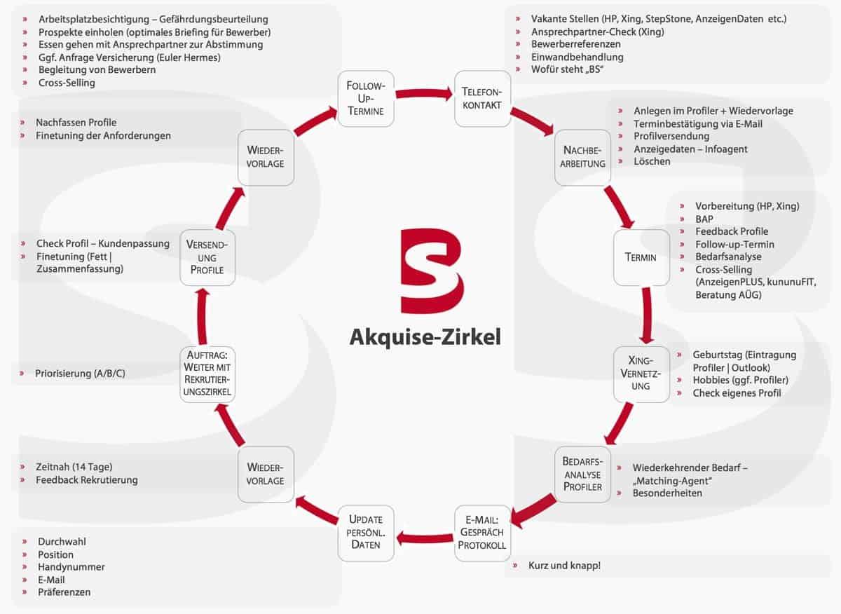 Im Vertrieb mit dem BS Akquise Zirkel arbeiten. Das garantiert Ihnen Ihren Erfolg