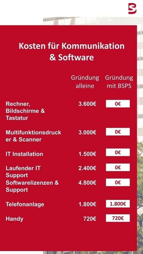 Kosten Software